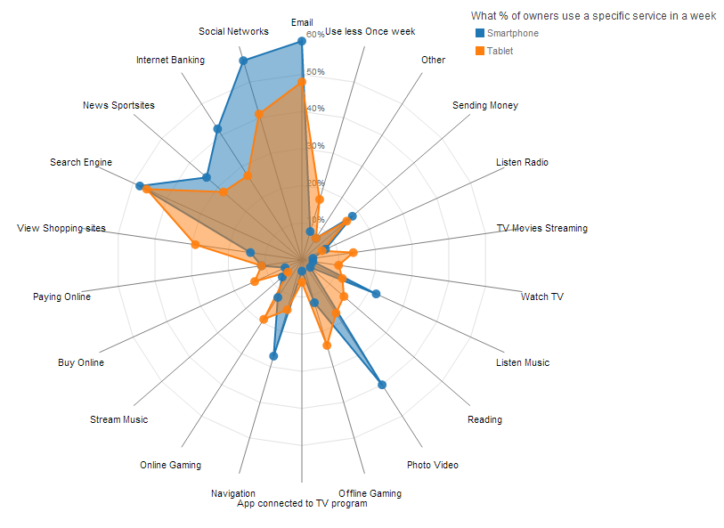 Making the    d3   js radar chart look a bit better   Radar