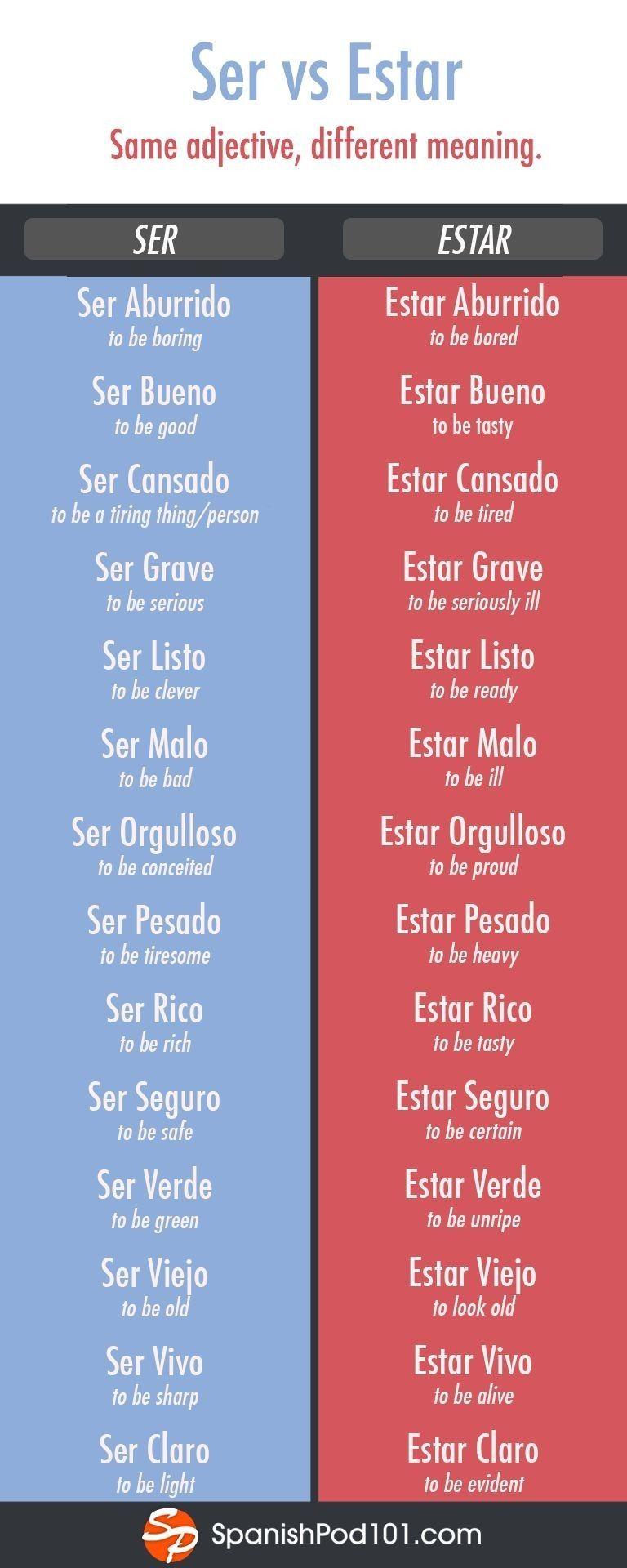 Pin by Parinda Kessamma on español   Learning spanish vocabulary ...