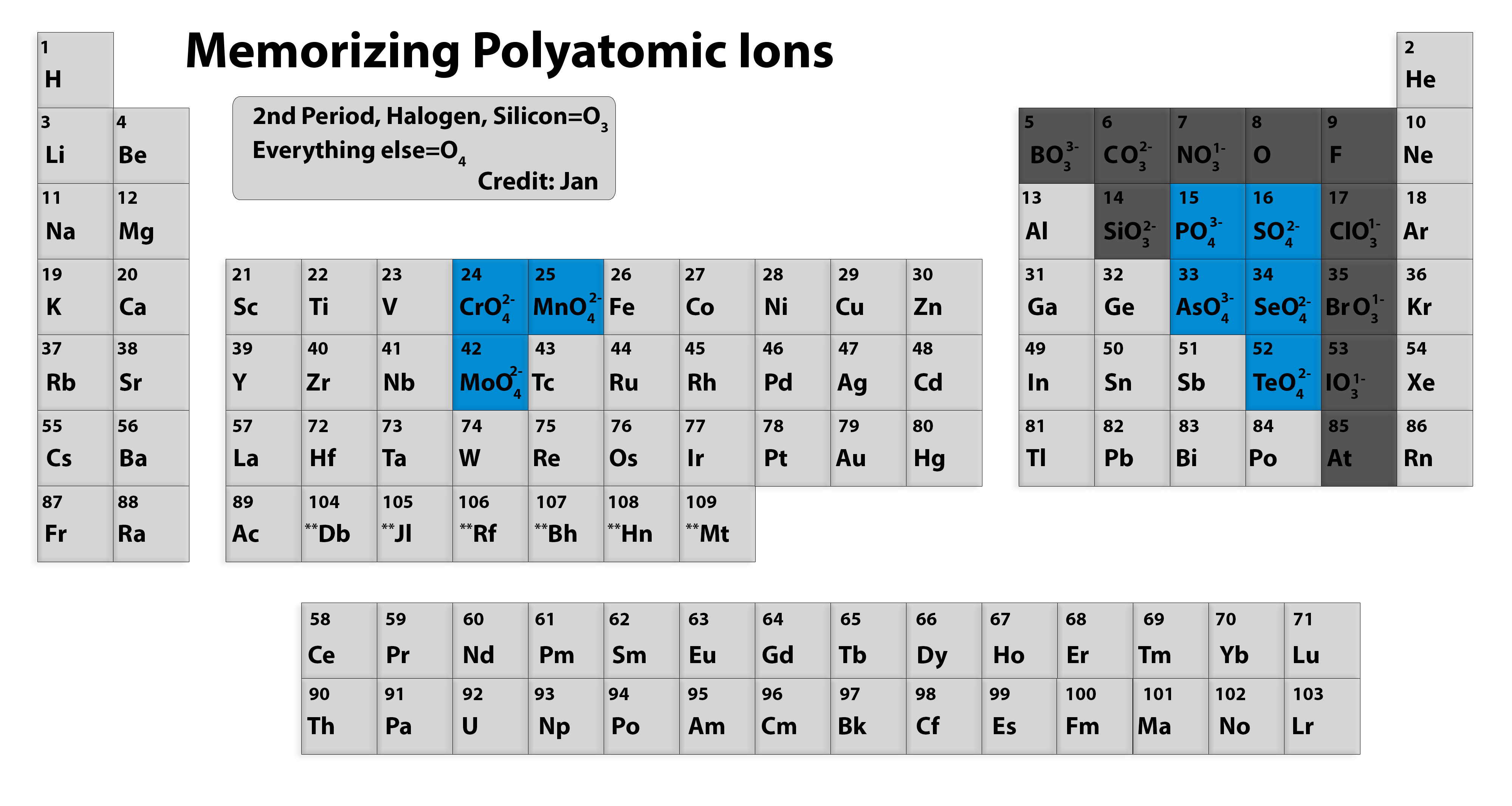 Determine Ion Charge Periodic Table