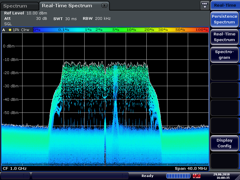 Most Common Spectrum Analyzer Types Used For Electronics