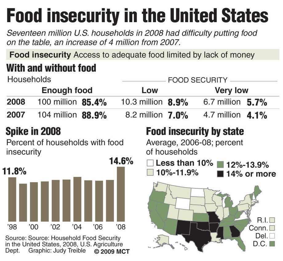 Pin by Toledo FoodBank on Food Bank and Important Facts