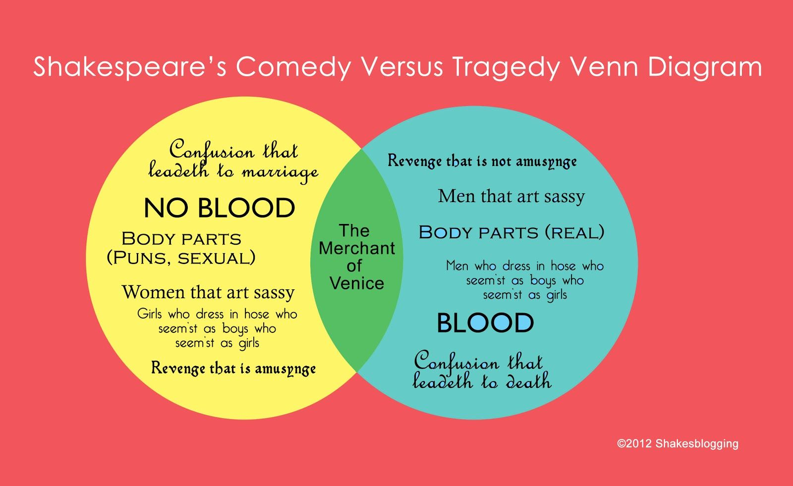 Shakesblogging comedy versus tragedy venn diagram history shakesblogging comedy versus tragedy venn diagram pooptronica Images
