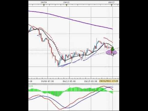 Advanced forex trading strategy