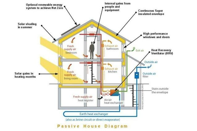Active For Passive House Zero Energy Building Air Heat Recovery