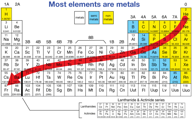Metallic character table periodic tables pinterest periodic metallic character table urtaz Choice Image