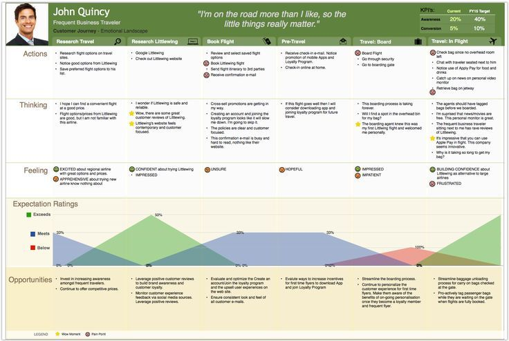 Essential Components Of Effective Customer Journey Maps If You