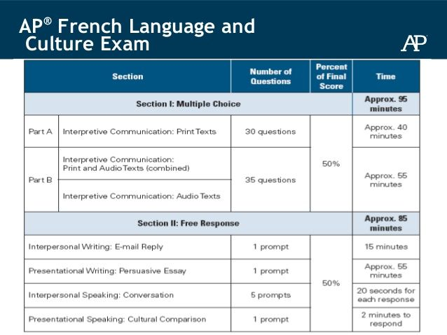 20 AP® French Language and Culture Exam | School | Ap french
