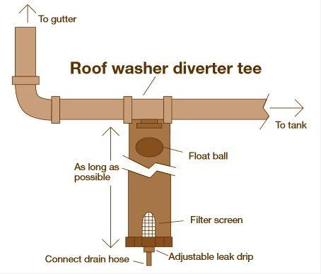 Roof Water Diverter Roof Gutter Leaks
