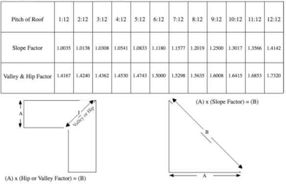 Estimating Roof Pitch Determining Suitable Roof Types Diy Guide Pitched Roof Roof Types Roofing
