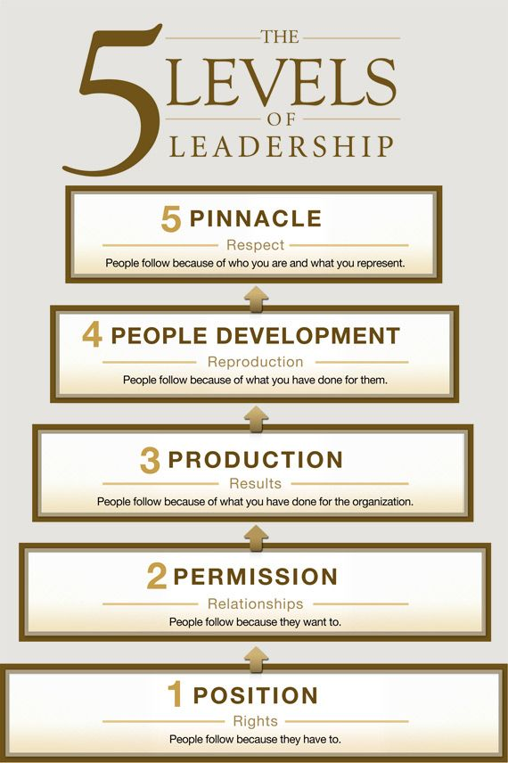 Book Review: 'The Five (5) Levels of Leadership'. peagama reviews
