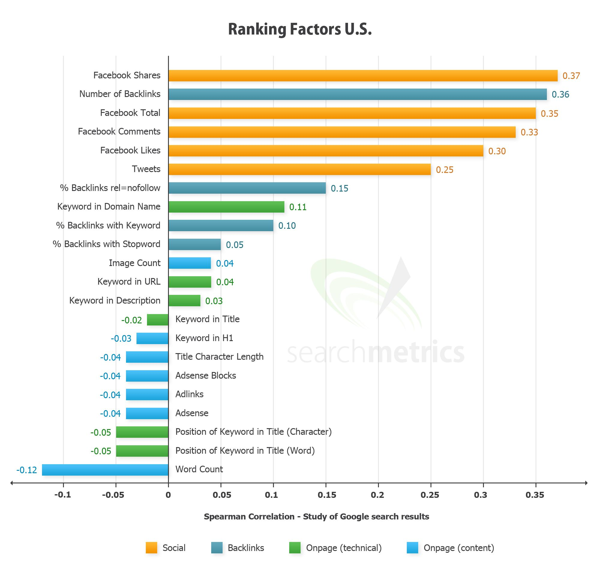Google SEO search rankings factors by SearchMetrics