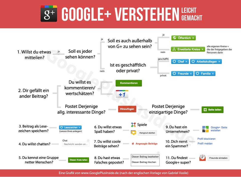 Mit Google+ Plus können Unternehmen einfach werben und SEO betreiben.