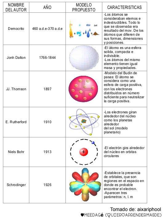 Resumen De Los Postulados De Los Principales Modelos Atomicos Modelos Atomicos Ensenanza De Quimica Clase De Quimica