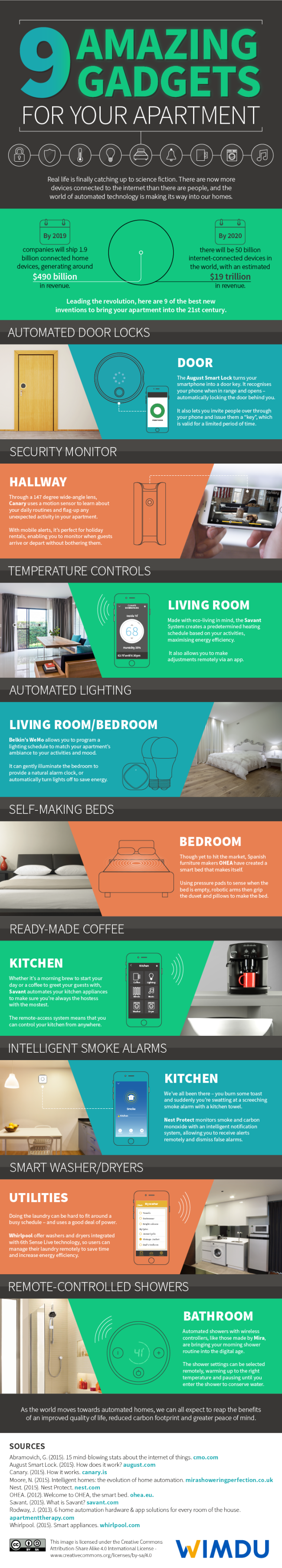 9 Amazing Gadgets for your Apartment