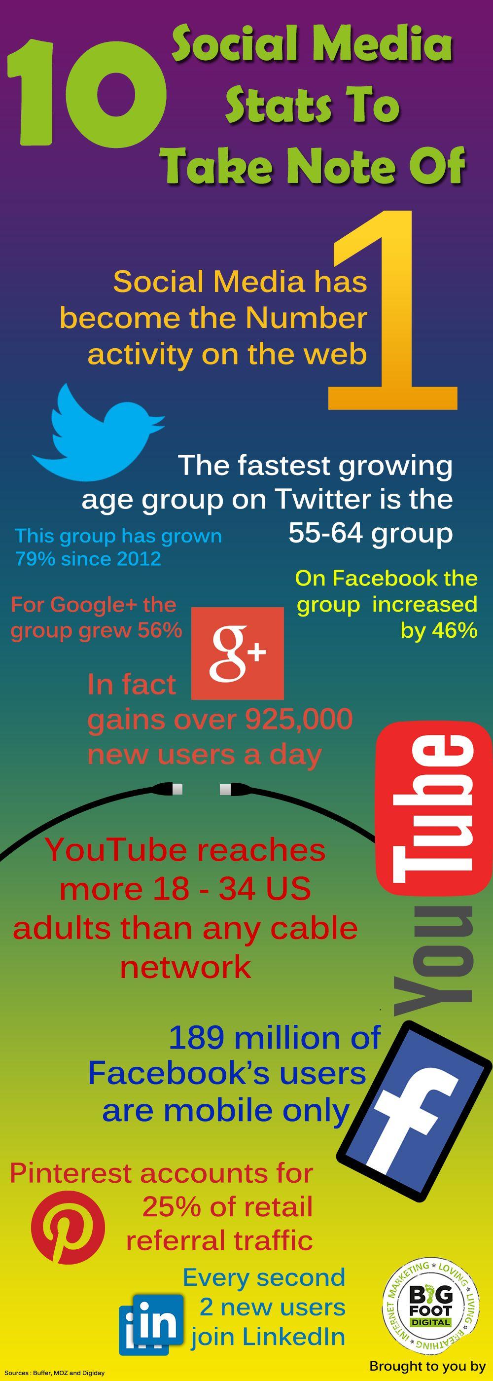 10 Social media stats to take note of. #socialmedia