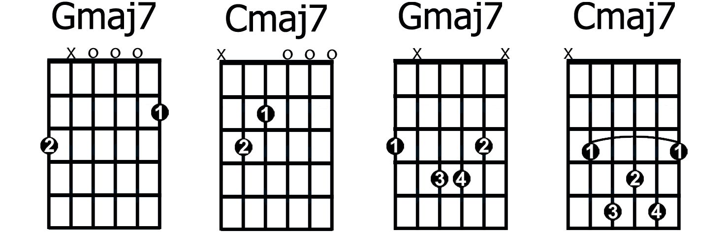 A Major Guitar Chord Alternate Positions Yahoo Image Search