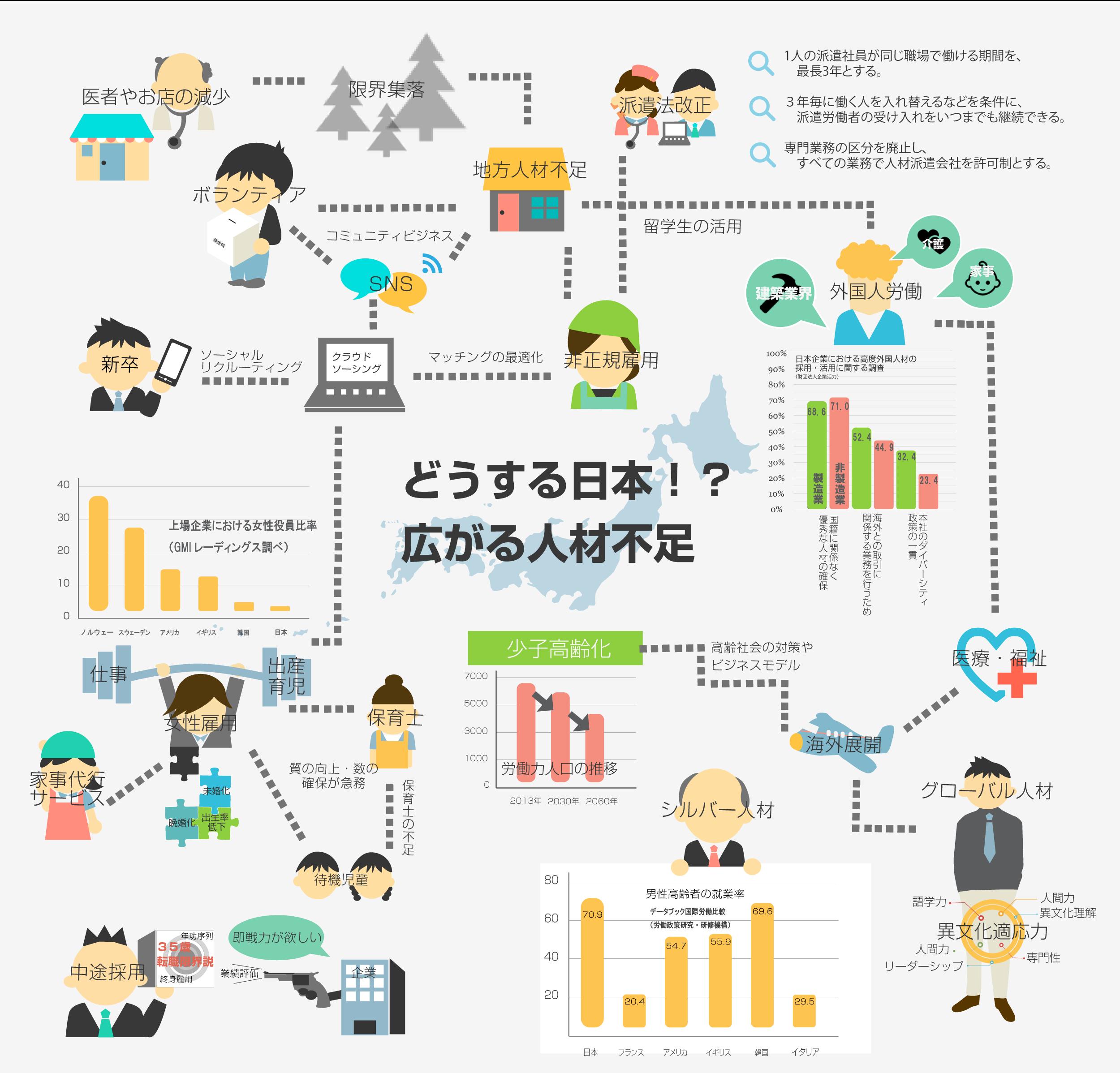 人材業界の社会問題まとめ Br インフォグラフィックス Hrog インフォグラフィック インフォグラフィックス パンフレット デザイン