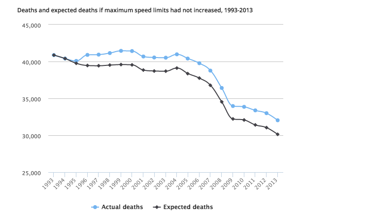 Higher Speed Limits Have Caused 33 000 Deaths Over The Last 20