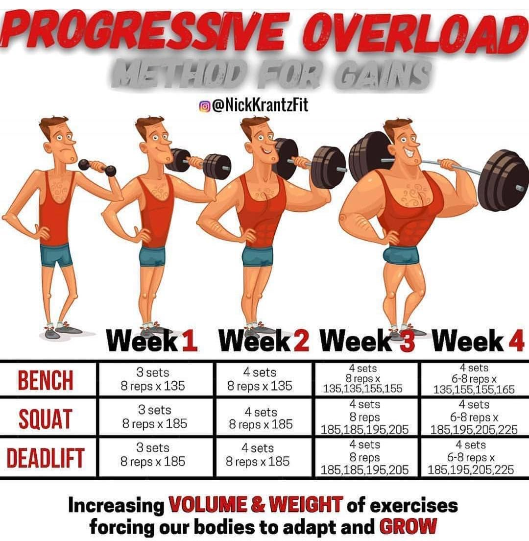 PROGRESSIVE OVERLOAD increasing your set and then weight