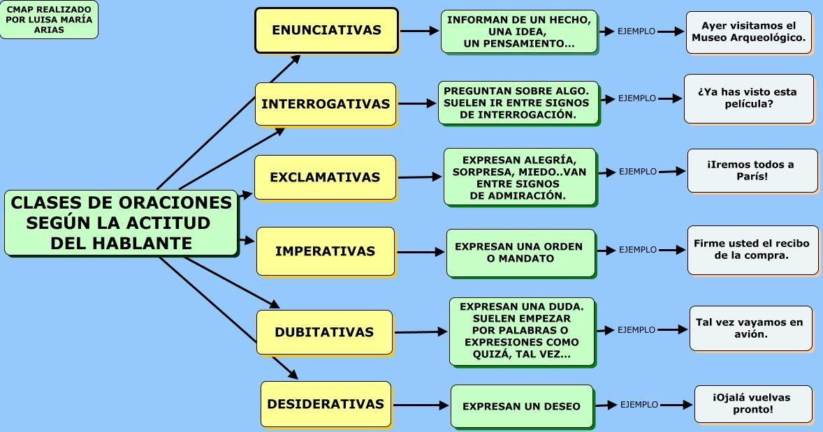 Clases De Oraciones Cmap 1178 619 Clases De Oraciones Actitud Del Hablante Tipos De Oraciones
