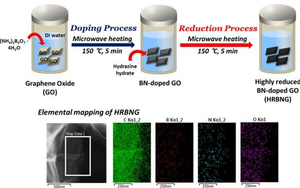 Microwave Hydrothermal Synthesis Of Boron Nitrogen Co Doped