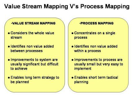 Difference between value stream mapping and process mapping Work