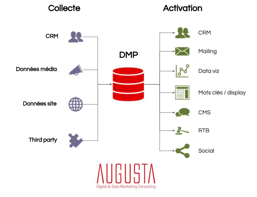 A quoi sert une dmp data management platforms for A quoi sert une chambre de commerce