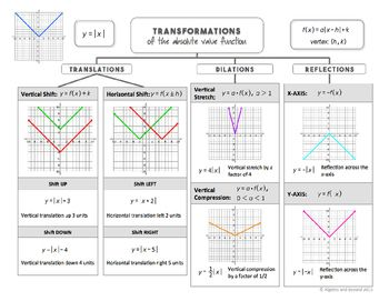 Transformations Of Functions Lesson Absolute Value Dengan