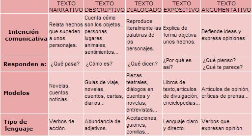 Texto Es La Unidad Máxima De Comunicación Sin Extensión Fija 3 Propiedades Textuales Coherencia Cohesión Adecu Tipos De Texto Comentario De Texto Textos