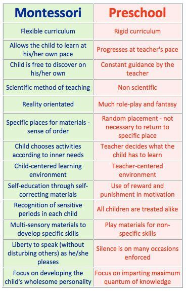 what is the difference between nursery school and preschool great comparison of montessori vs traditional preschool 450