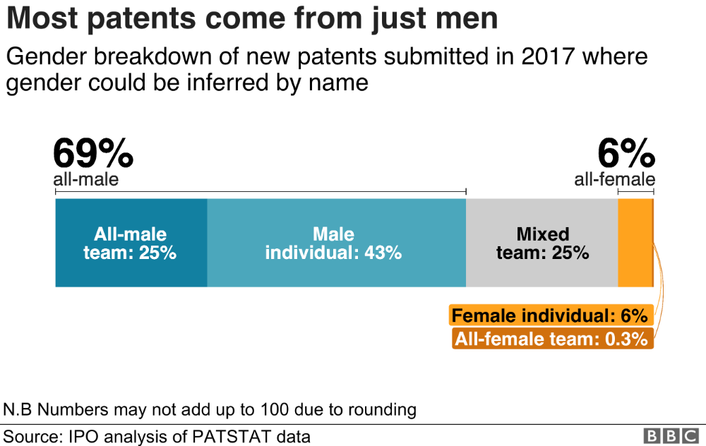 Why are so few women inventors named on patents? Gender