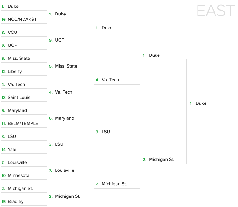 Sportsline Optimal Bracket Simulates Entire 2019 Ncaa Tournament Sportsline Com Michigan State Ncaa Michigan