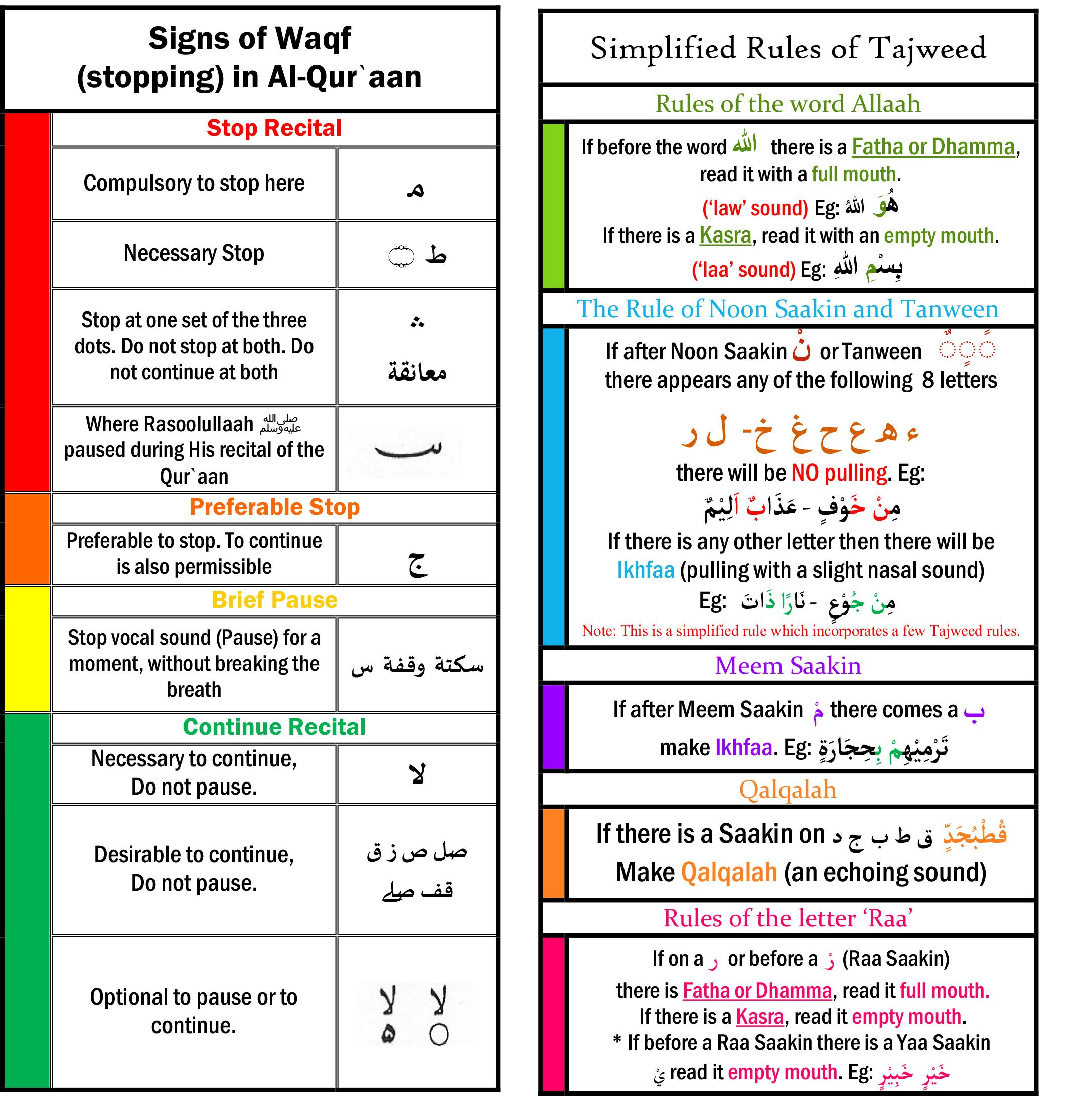 Signs Of Waqf And Simplified Tajweed Rules Lakefield