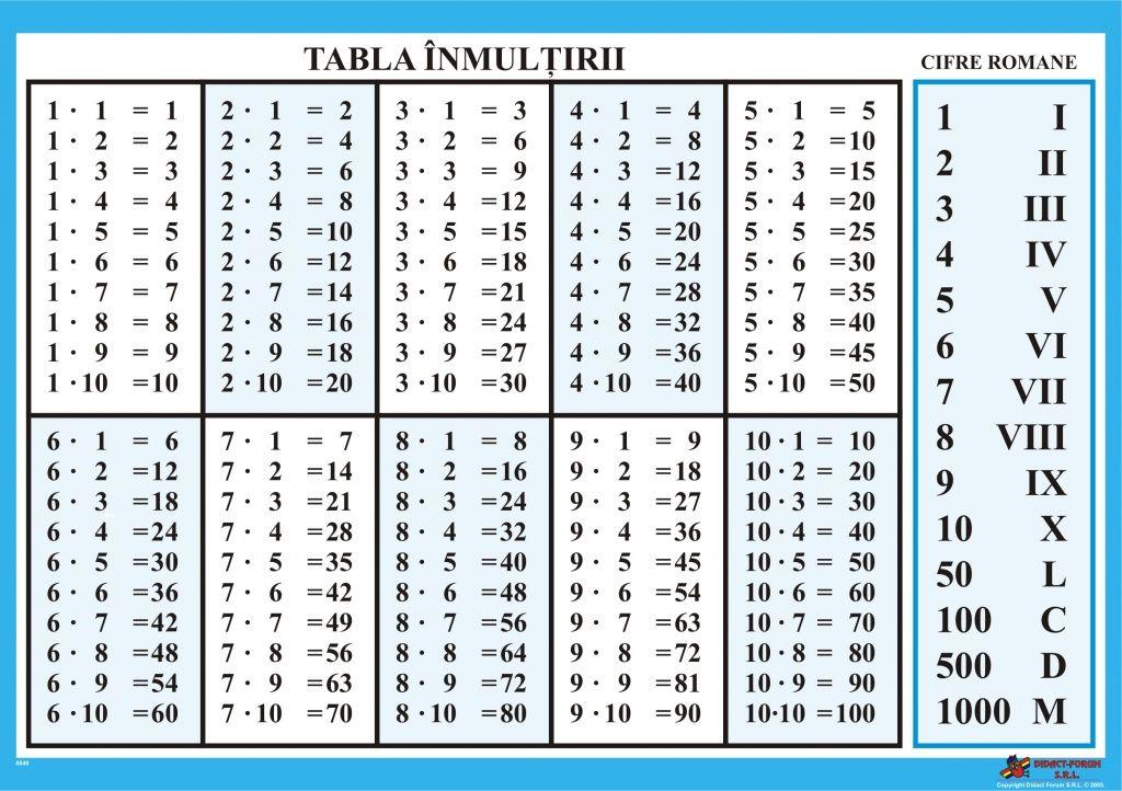 Tabla inmultirii free printable alphabet worksheets