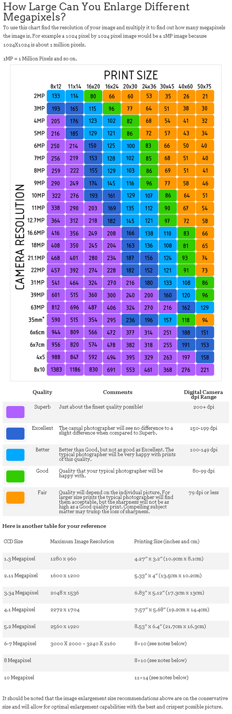 Megapixel vs Print size vs. Quality. Super handy chart! http://www.photographyicon.com/enlarge/