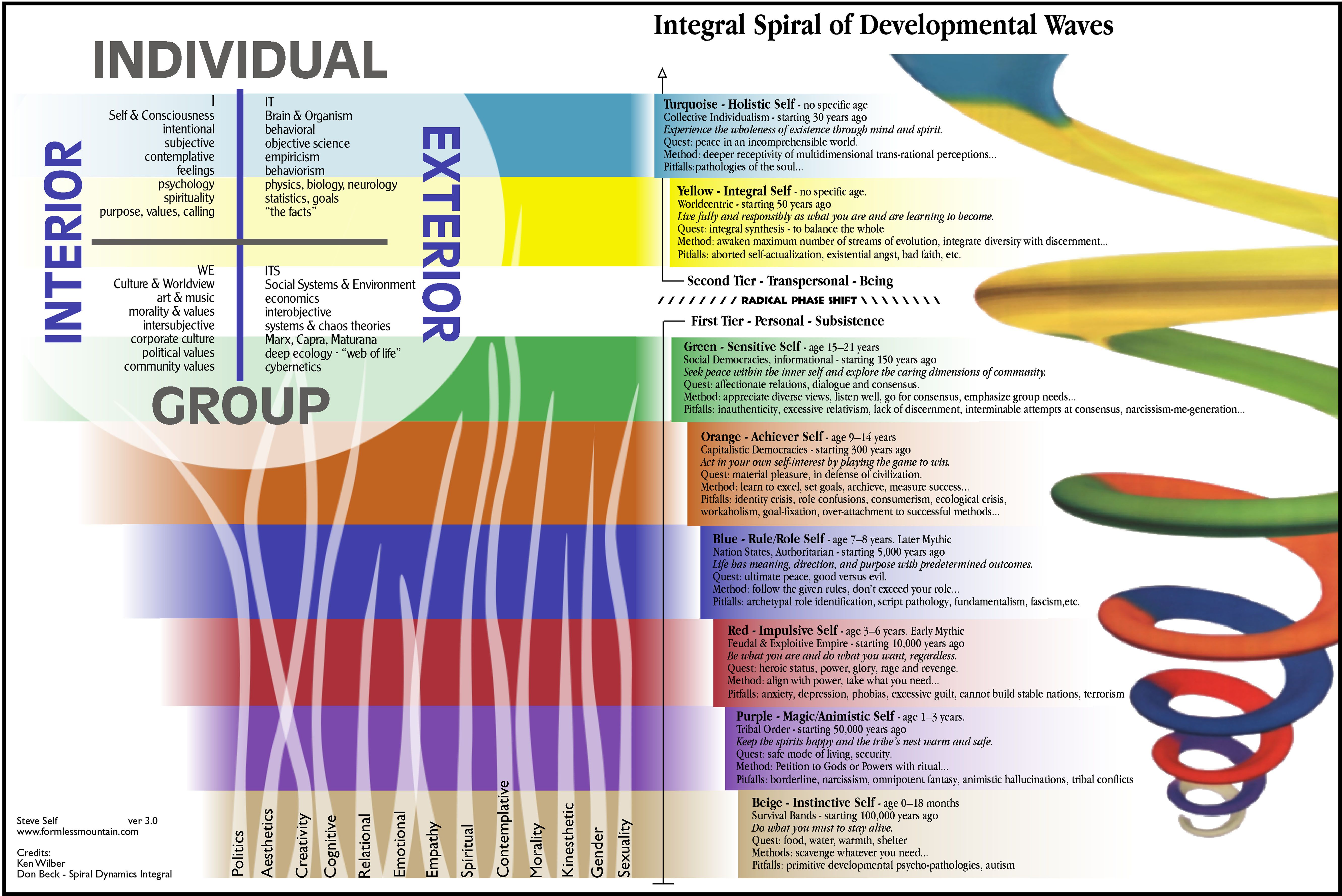 Centers For Human Emergence Facilitate Conscious Cultural Evolution Worldwide Using Spiral Dynamics As A Foundation Cool Stuf Spiral Psychology Theory Of Life