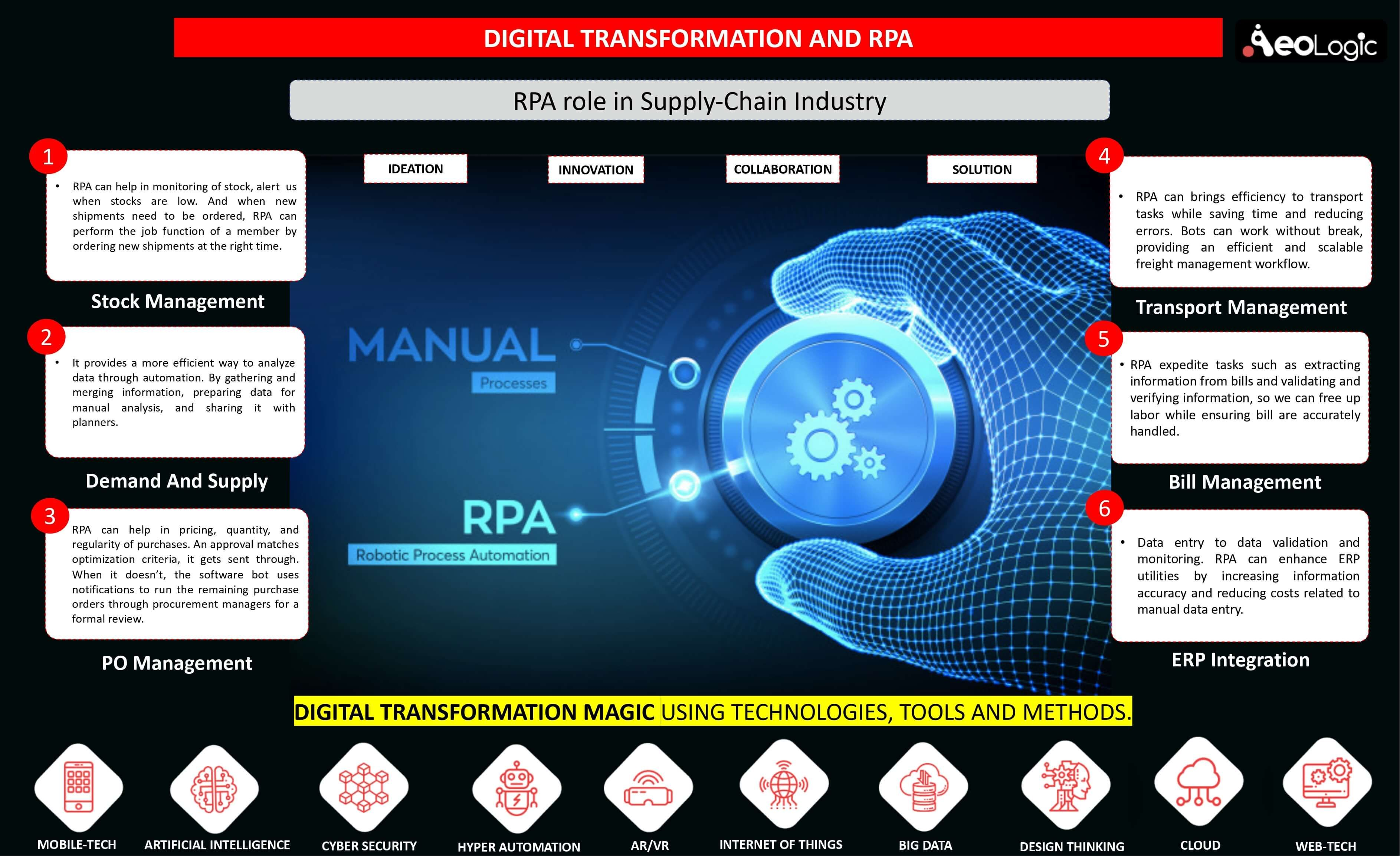 Rpa Role In Supply Chain Industry In 2020 Technology Solutions Digital Transformation Solutions