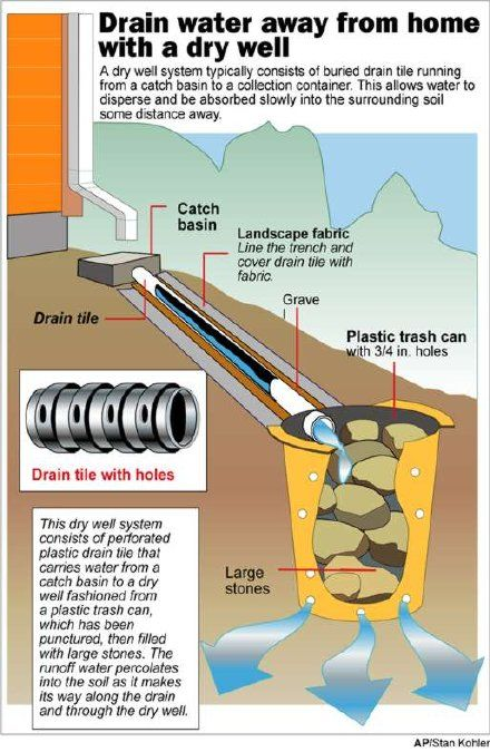 Drain extra water into yard                                                                                                                             More