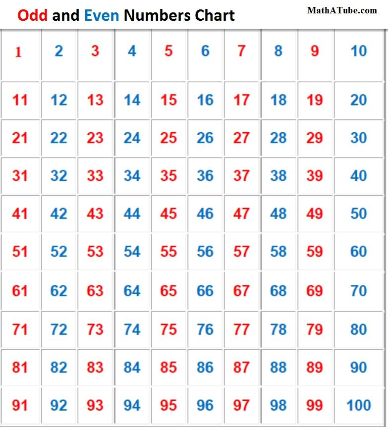 Odd And Even Numbers Chart | Number Charts | Pinterest | Numbers