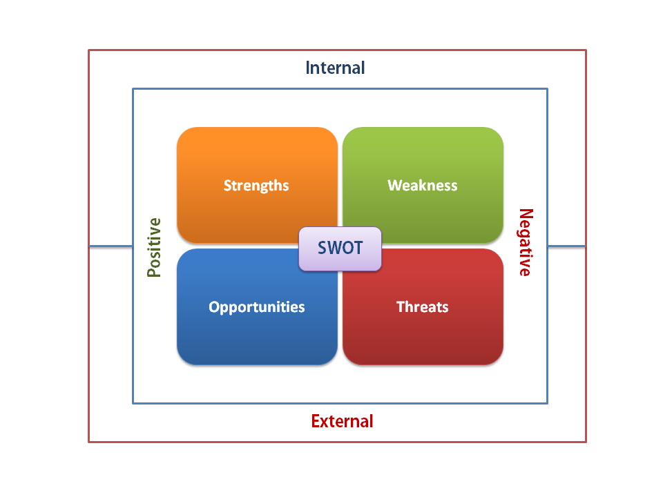 A Diagram Illustrating The Swot Analysis Research Framework Swot