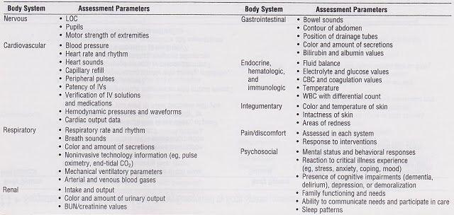 Nursing Assessment Template Nursing assessment, Lpn nursing and
