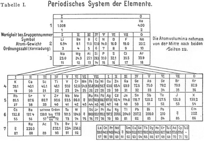 1918 meyers periodisches system der elemente chemistry history 1918 meyers periodisches system der elemente periodic table chemistrychartsperiodic urtaz Choice Image