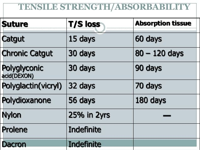 Image result for suture tensile strength and absorption