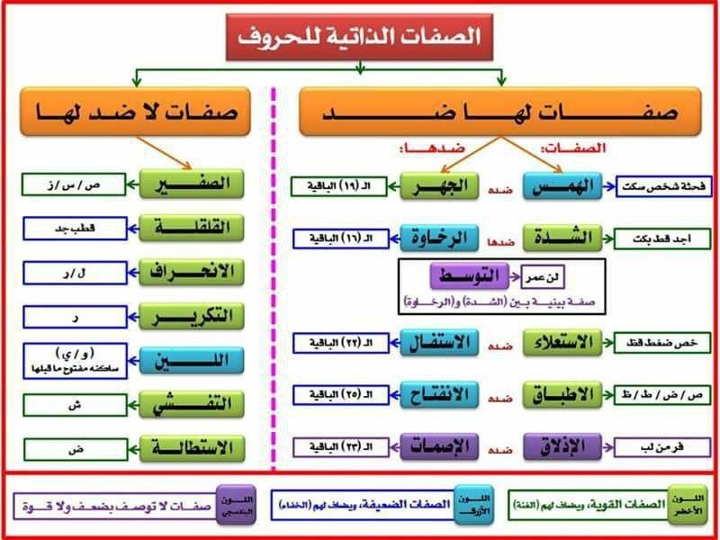 الصفات الذاتية للحرف Tajweed Quran Arabic Language Quran