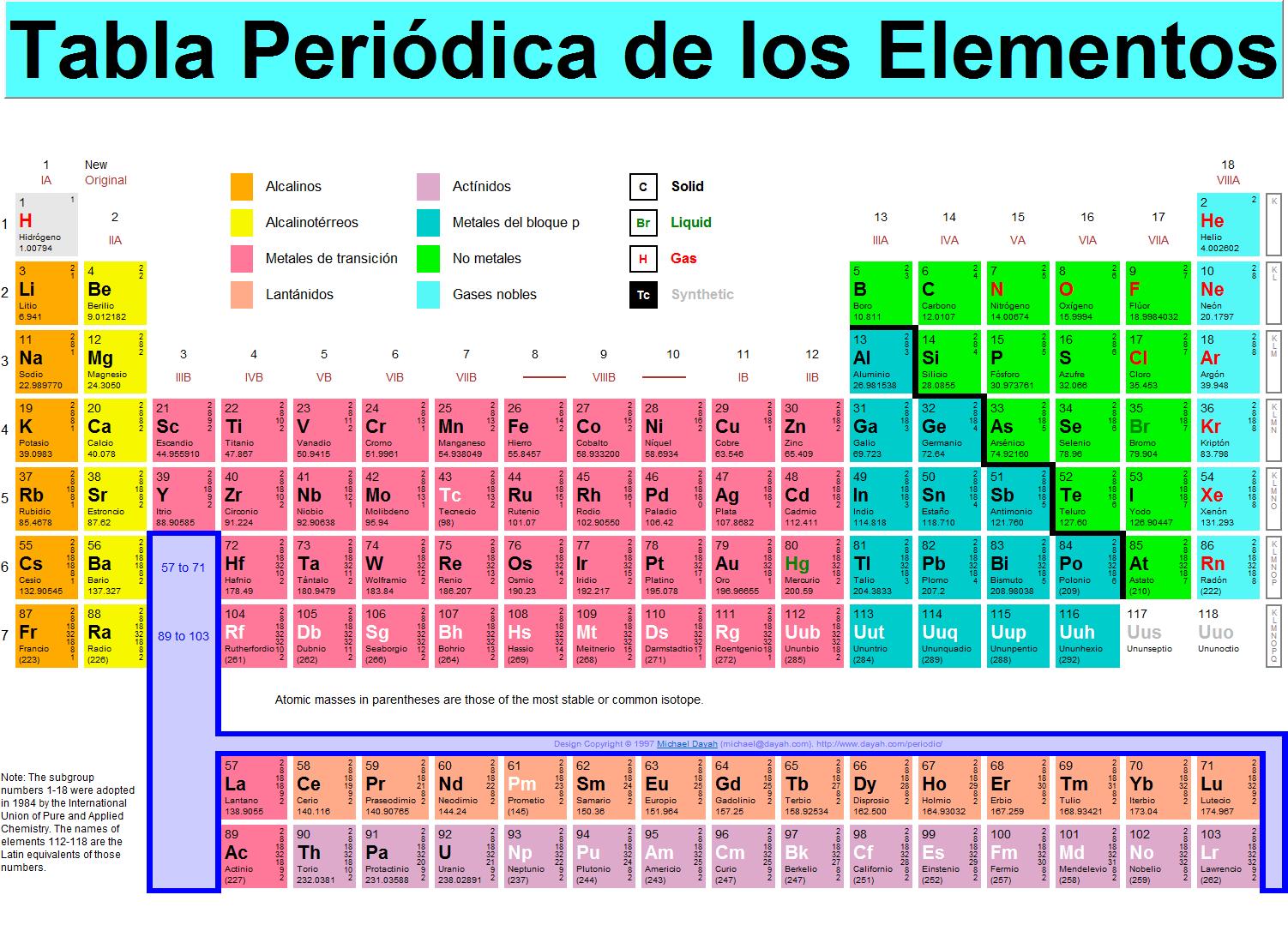 tabla periodica de los elementos para imprimir