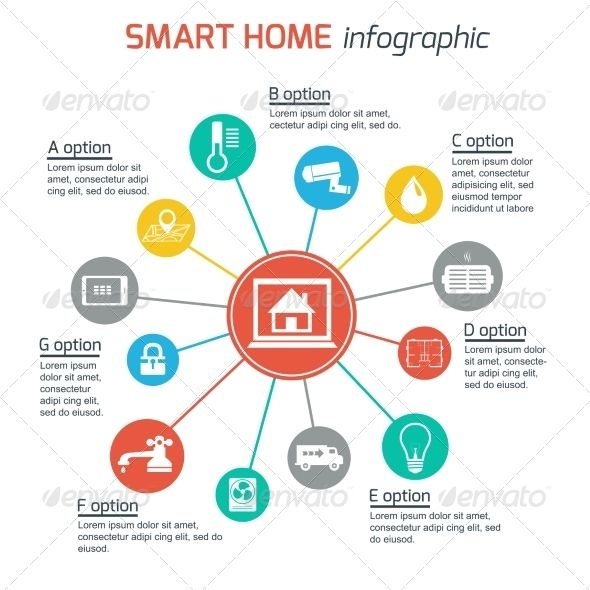 Smart Home Automation Technology Infographics Home Automation System Smart Home Automation Smart Home