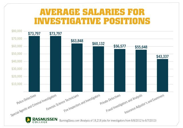 average salaries for selected investigative positions. | justice, Cephalic Vein