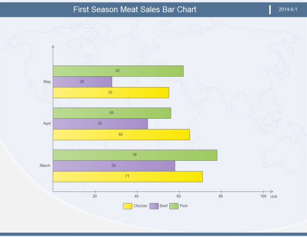 Meat Sales Bar Chart Template Made By Edraw Max The Vertical