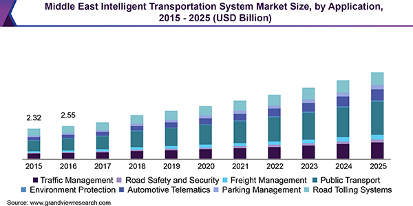 Middle East Its Market Is Experiencing Huge Growth Owing To Performance Enhanc Intelligent Transportation System Emergency Management Electric Vehicle Charging
