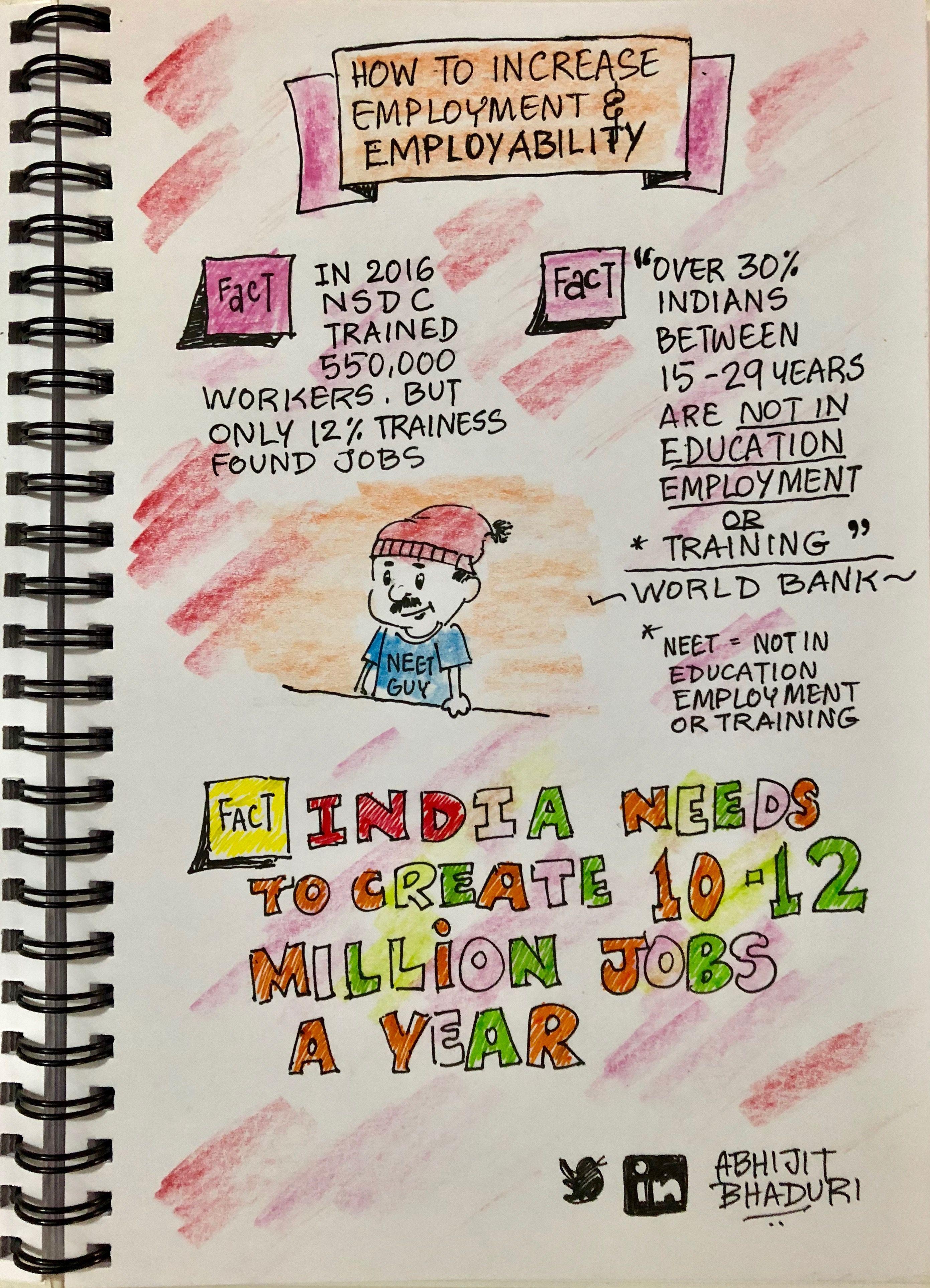 Pin by Abhijit Bhaduri on Sketchnotes Budgeting, Bullet